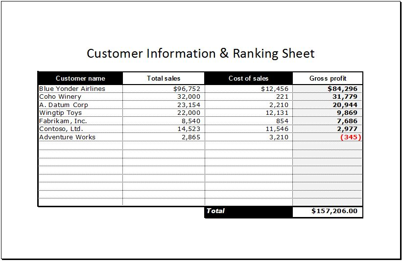 Customer Information and Ranking Sheet